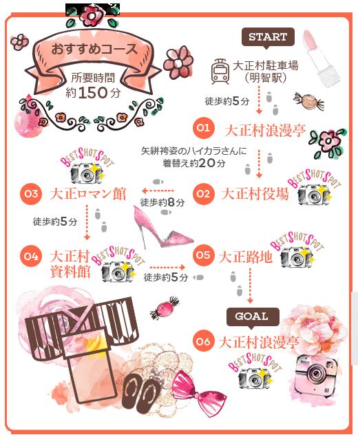 街歩き・村内マップ なりきりハイカラさんコース 日本大正村