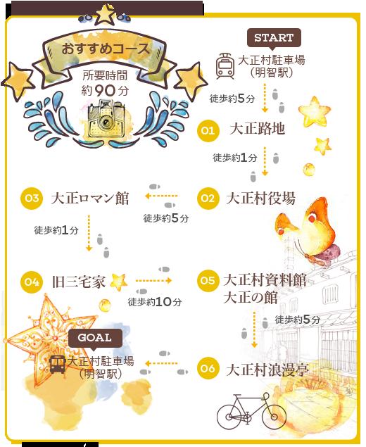 団体様コース 日本大正村